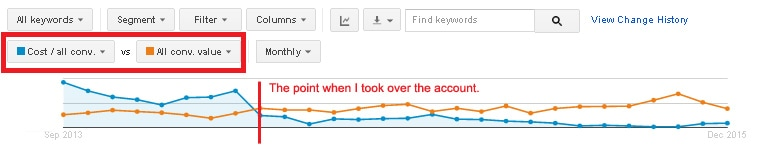 Improving a PPC Ad Campaign